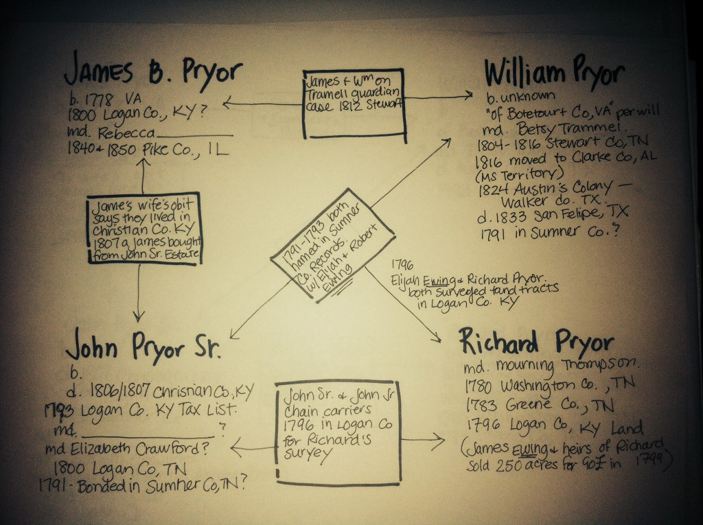 Richard Pryor and Other Pryors Genealogy Chart