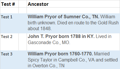 Pryor DNA Results